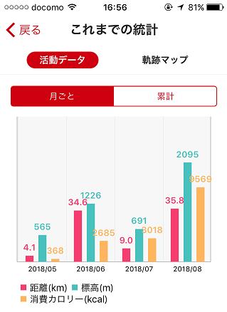 YAMAP データ統計