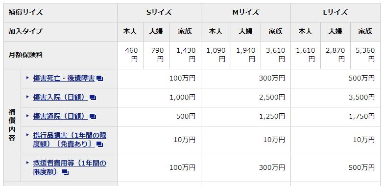 三井住友カードほけん